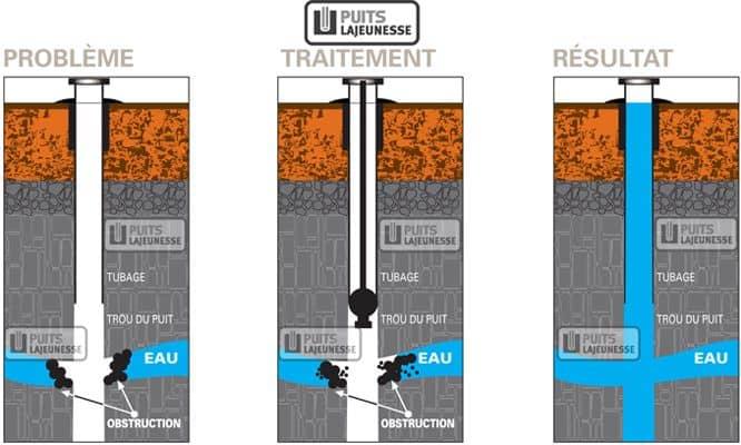 hydrofracturation de puits artésien
