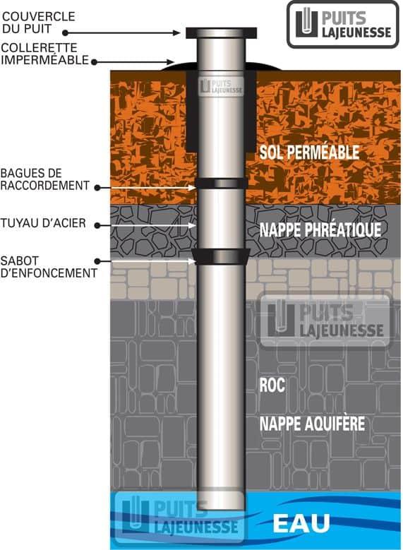 Forage de puits artésien dans Lanaudière
